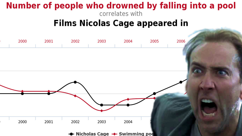 Data Connects Nicolas Cage Movies To Drownings Wait What Big Think