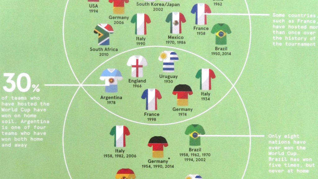 7 maps to unlock the fifa world cup in russia big think gumiabroncs Images