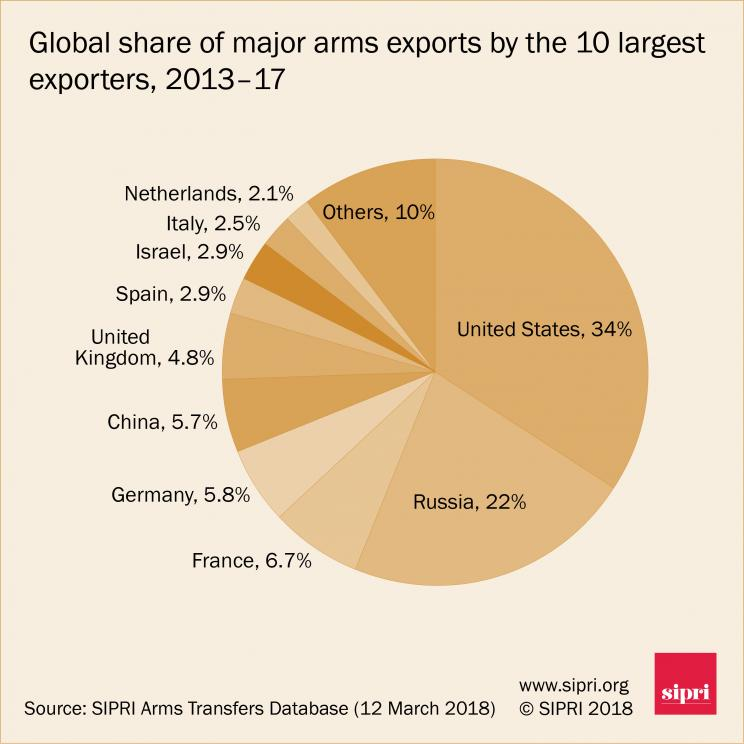 global share of arms exports
