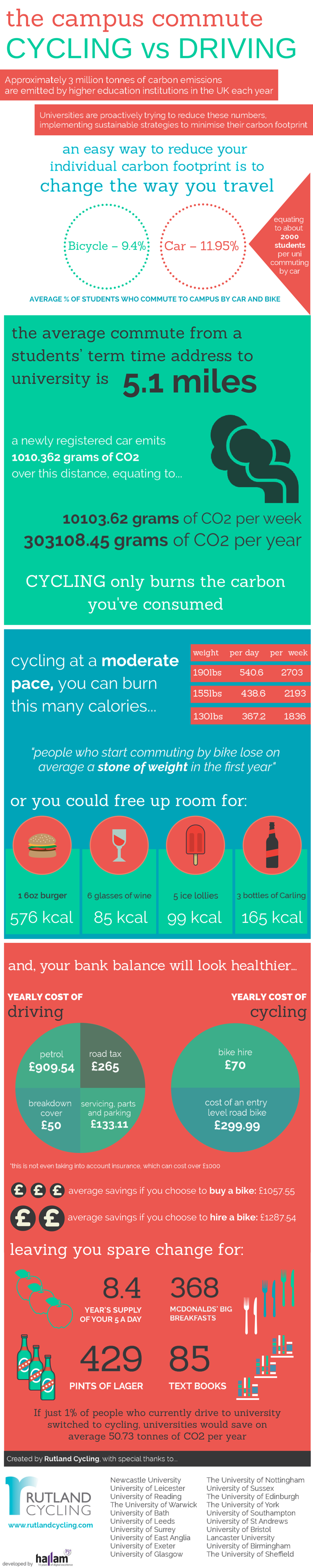 This infographic weighs the benefits of cycling to campus versus driving.