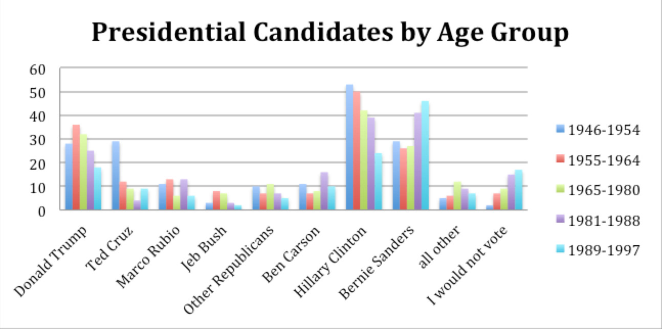 AgeLab January 2016 Survey Presidential Support by Voter Age