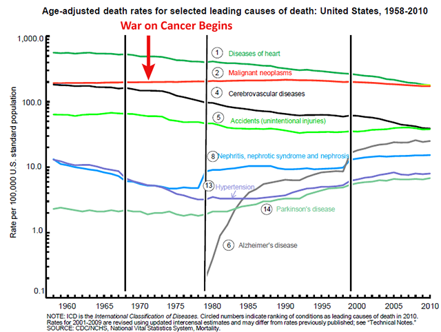 Cancer mortality in the U.S., 1958 to 2010