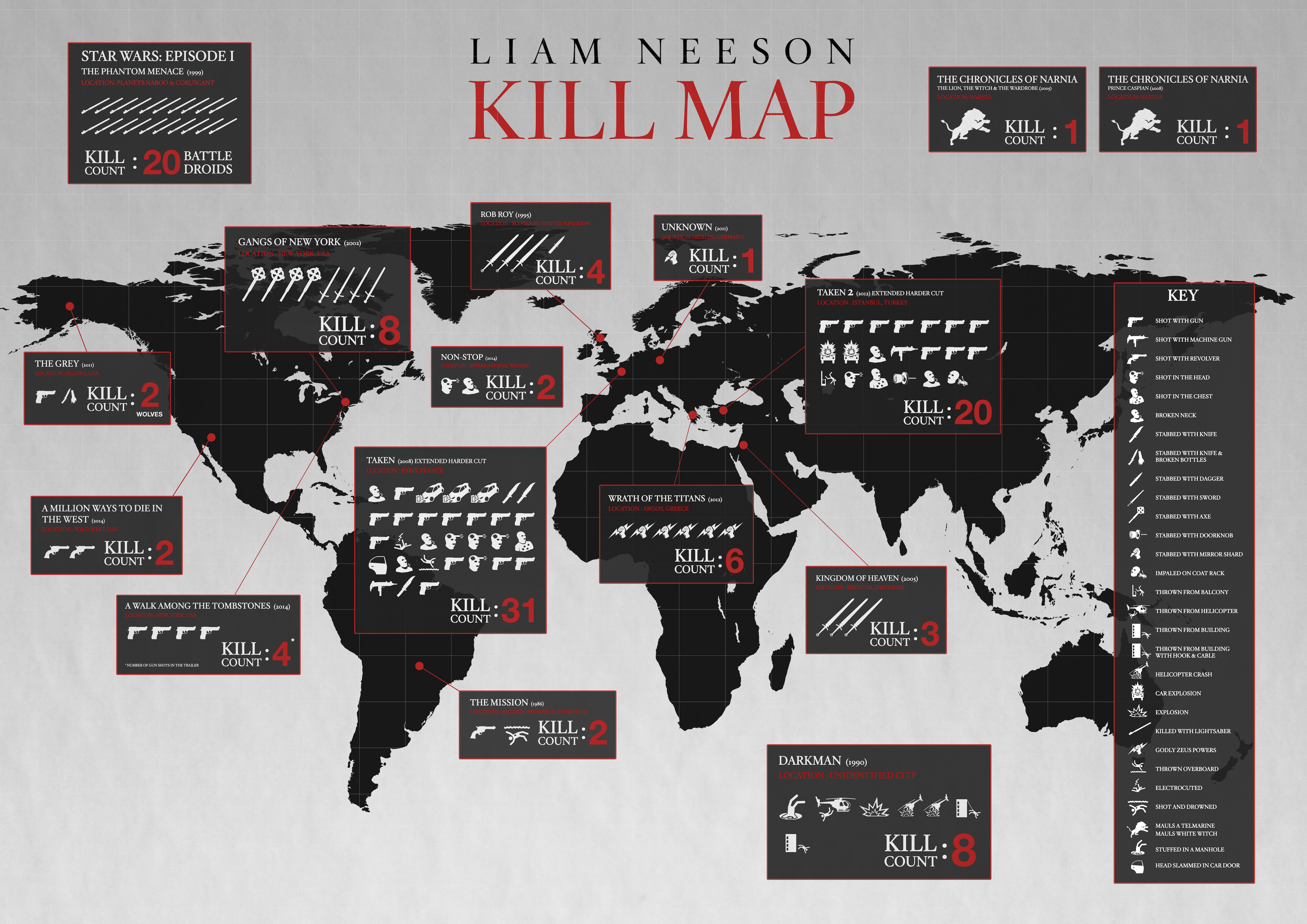 overview of kills by Liam Neeson in sixteen movies