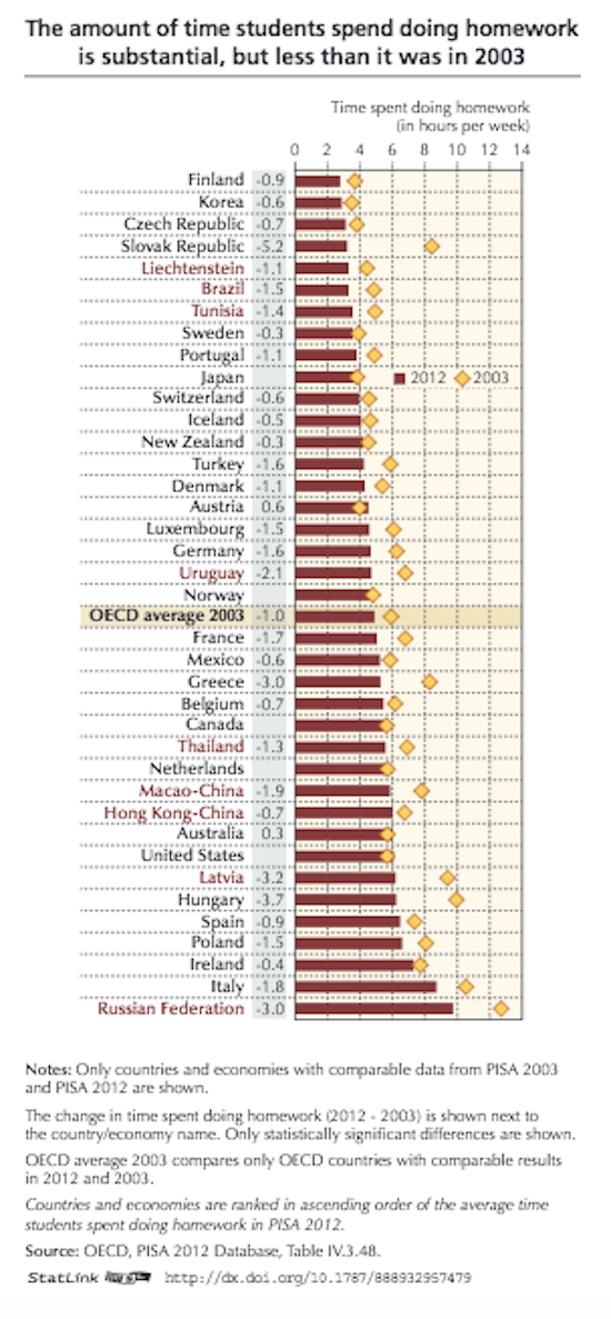 OECD Homework Chart by Country