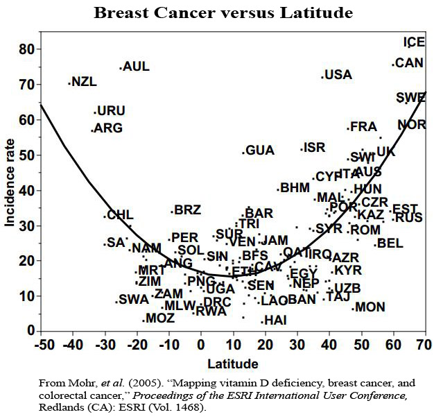 breast cancer vs. latitude