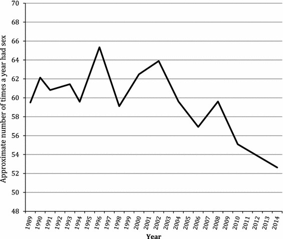 "Estimated times per year American adults had sex, 1989–2014: From the journal Archive of Sexual Behavior, ""Declines in Sexual Frequency among American Adults, 1989–2014"""