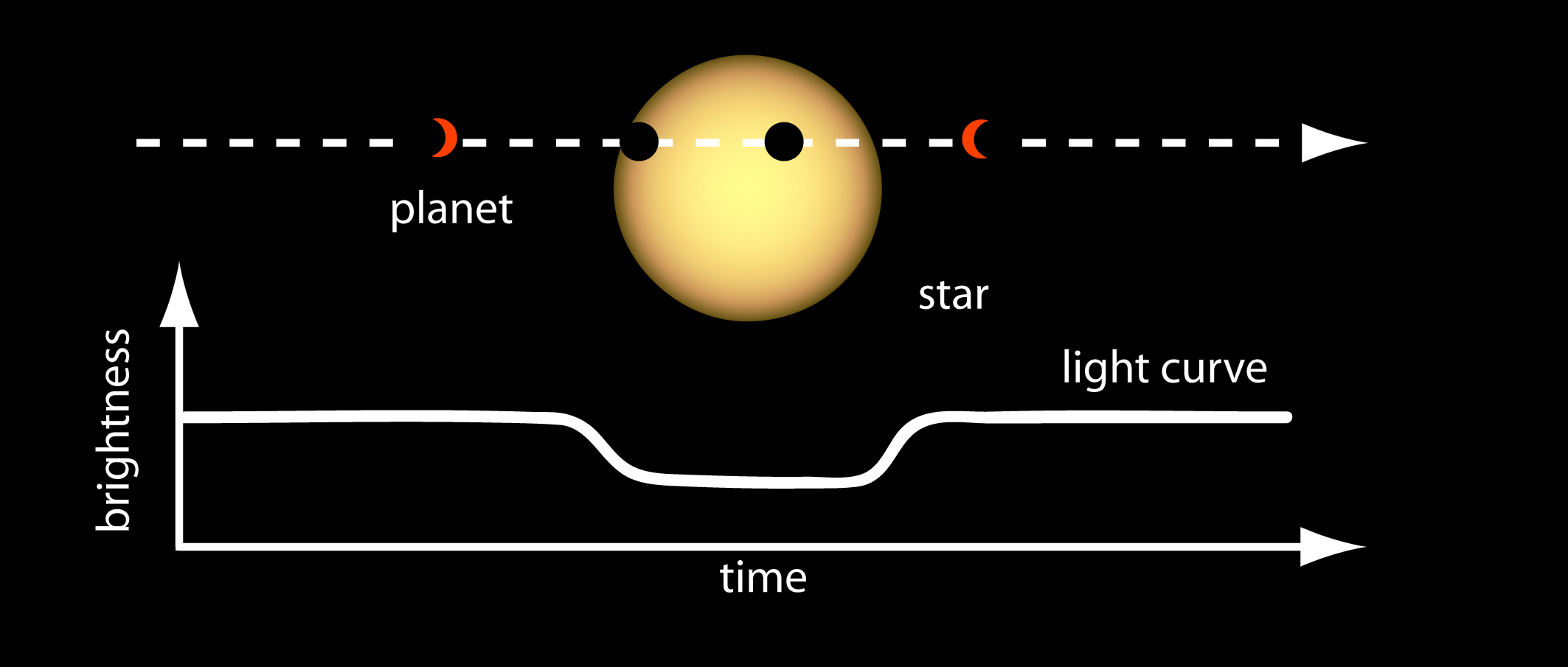 Light Curve