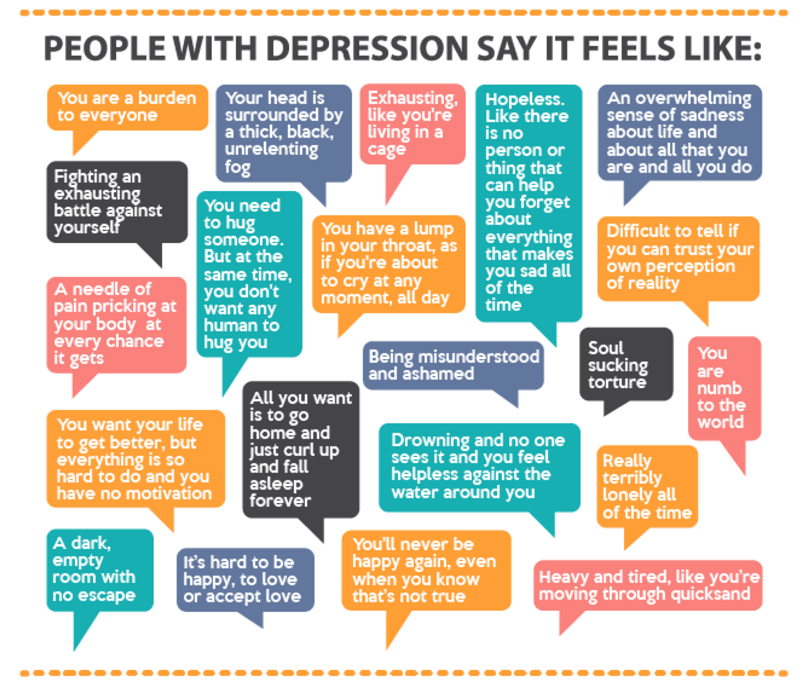 Depression infographic by Mental Health America
