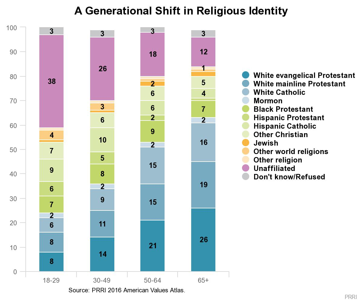 A General Shift in Religious Identity