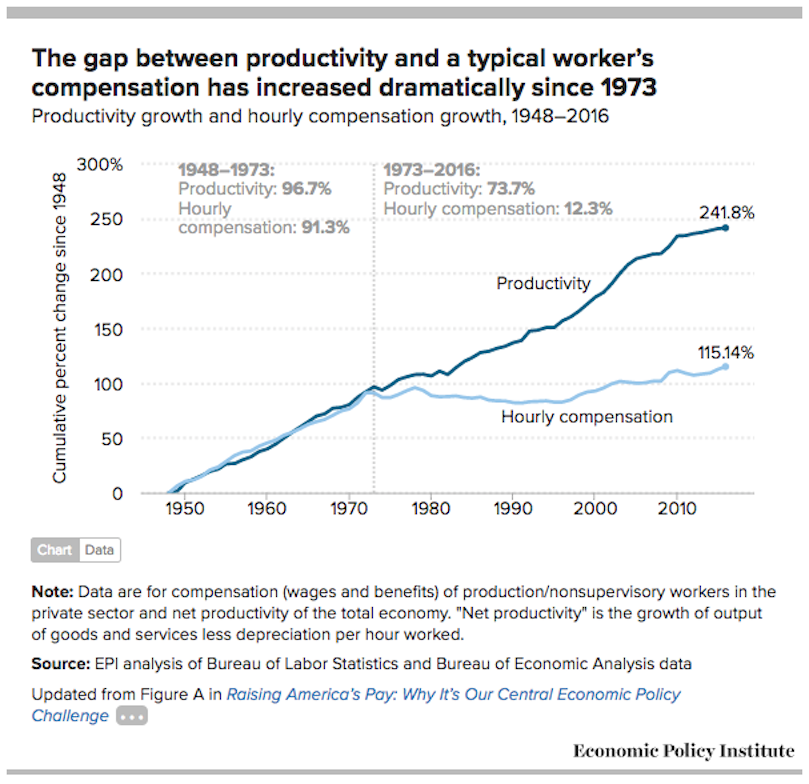 Productivity/Wage Gap USA