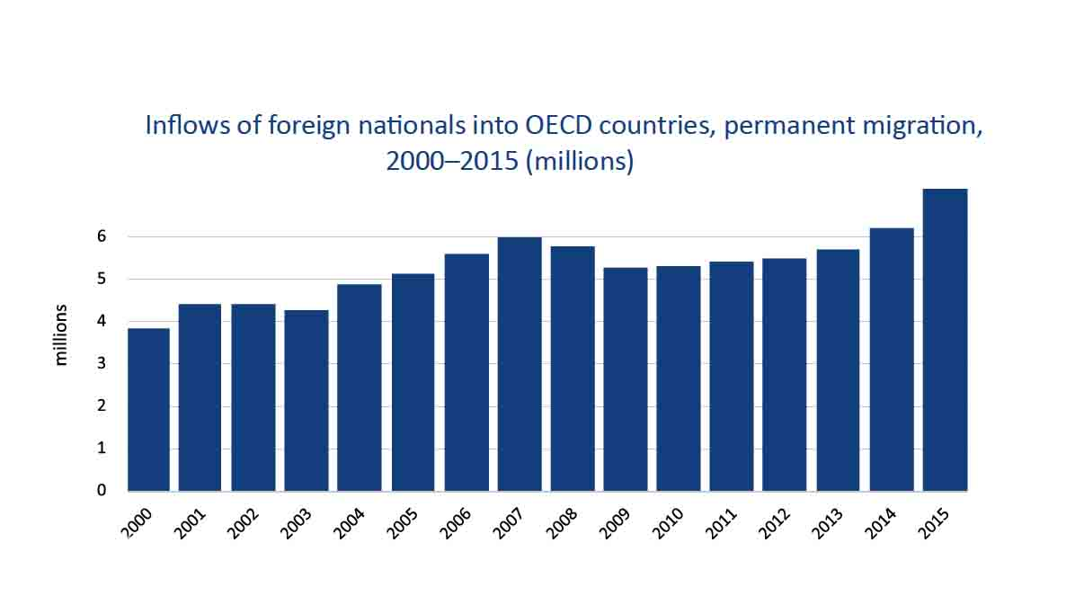Inflows of foreign nationals into OECD countries, 2000-2015