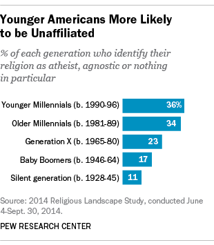Young Americans non-affiliated