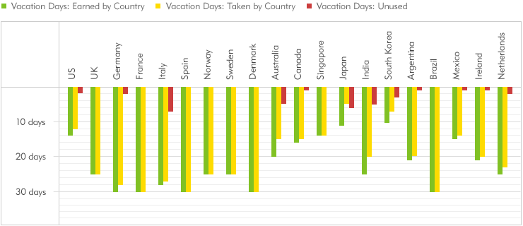 Vacation Days by Country